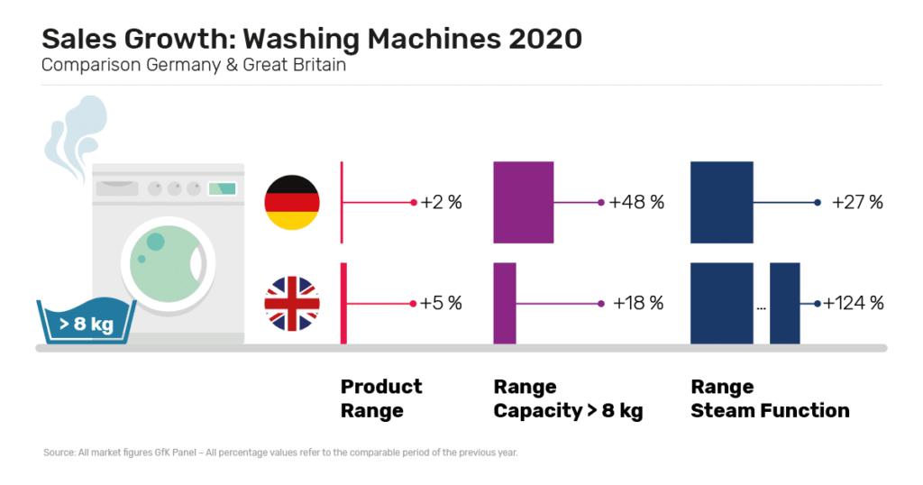 GfK washing machines